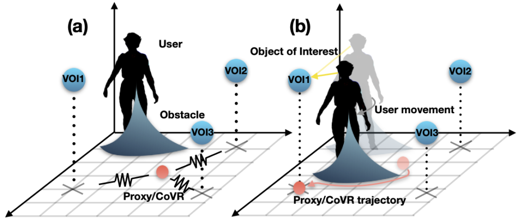 (a) A 3D referential is drawn with a grid. A virtual avatar is at the back of the grid, and a cone-like shaped obstacle is around the user. Three virtual objects of interest are available. A ball is representing the proxy/CoVR, and a spring is attached from this ball to each obstacle. (b) A yellow raycast shows the user is choosing one of the VOI. The avatar has moved (and its previous position is shadowed). The ball trajectory is drawn: it is avoiding the user obstacle by going around it and reaches the VOI's position.